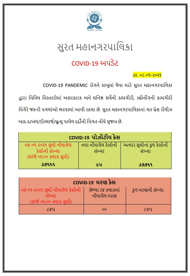 Surat Corona Update 08 January 2021-suratheadlines